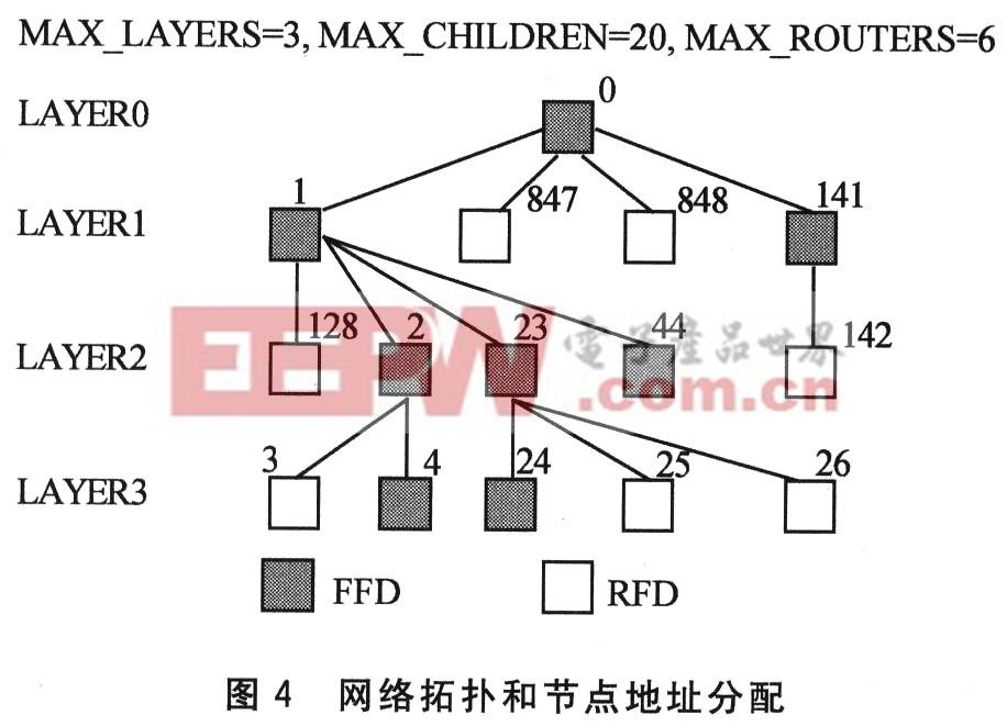 zigbee技术的树簇网络监控系统设计