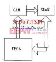 基于IDT75K62100 芯片的硬件控制库设计