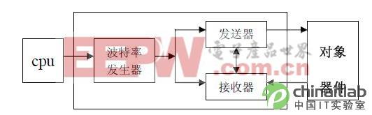 UART 的结构框图