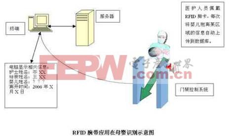 RFID医疗管理系统之母婴识别系统