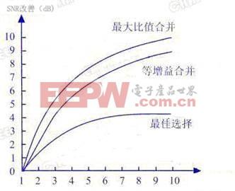 三种合并方式中最大比值相加式合并性能具体比较