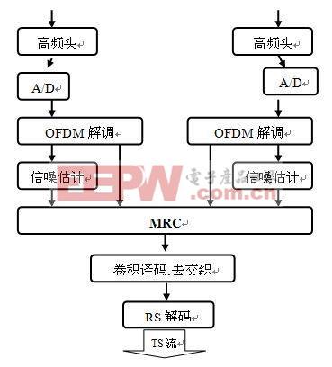 天线分集技术来提高DVB -T 性能的解决方案