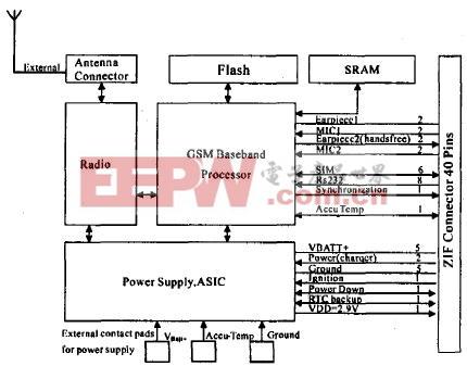 GPRS无线通信模块MC35i及其外围电路设计