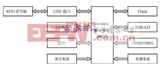 基于RFID 的监管信息系统的设计与实现