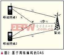 网络编码的分布式天线系统性能分析