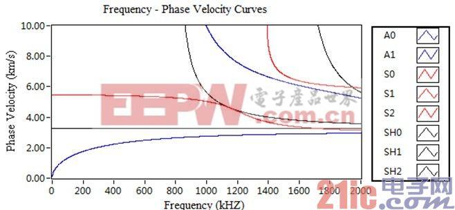 (b)频率-相速度曲线