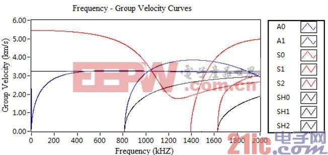 (c)频率-群速度曲线