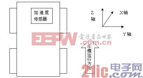 图二 加速度传感器安装方式
