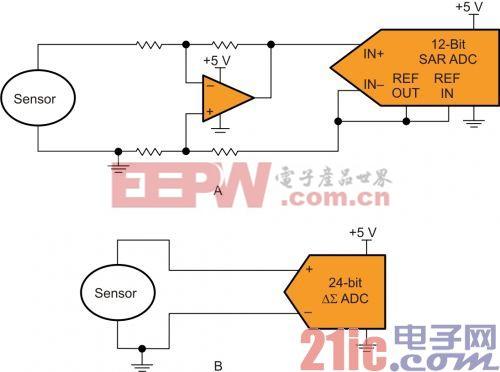 让传感器匹配转换器还是让转换器匹配传感器?