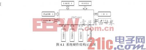 现场总线的开关量 I/O 模块的总体方案设计