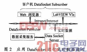 利用DataSocket技术实现网络化虚拟试验