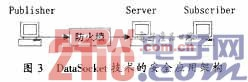 DataSocket技术