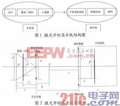 集成化微光学标签系统的设计与制作