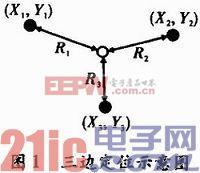 一种改进的无线传感器网络节点定位技术
