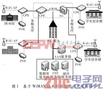 基于WiMAX技术的校园网络平台设计与实现