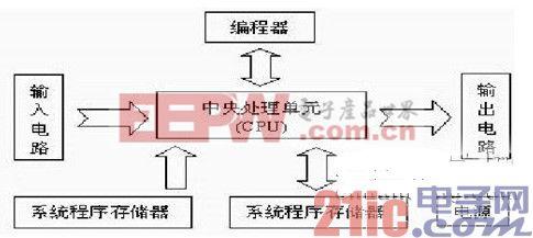 硬件系统图