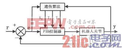 遗传算法优化PID控制原理框图