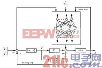 基于神经网络模型辨识的机器人迭代学习控制方法研究