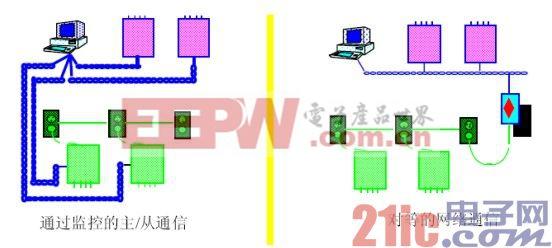 基于LONWORKS楼宇自控的台达PLC网络应用