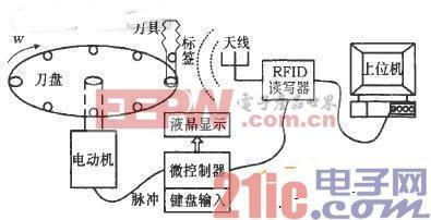 应用RFID的数控刀具识别系统设计与实现