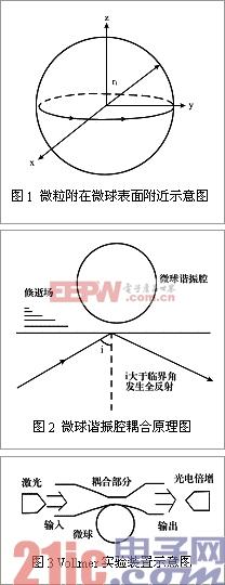 高灵敏度微球激光传感器基本原理