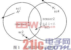分布式传感器网络环境的多目标跟踪和特征管理设计
