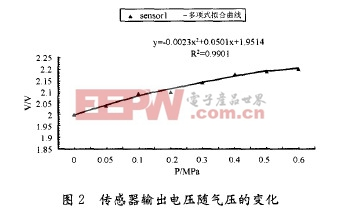测试电容时所施压力与输出电压的分布关系和多项式拟合曲线