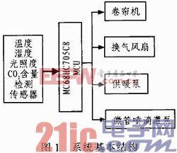 硒砂瓜温室种植模糊控制系统设计
