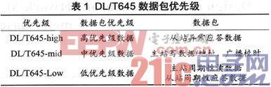 基于DL/T645规约的电能表集抄无线传感器网络MAC协议设计