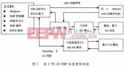 采用航空插头的SMP运动控制内核机器人控制系统