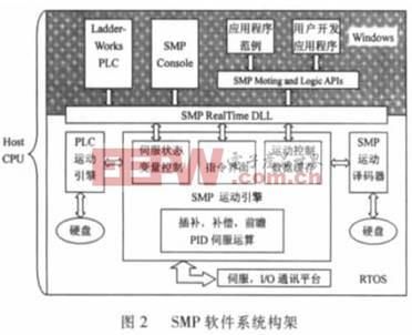 SMP 软件结构