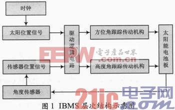 基于物联网技术的智能建筑系统集成