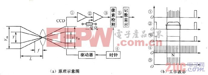 线阵CCD测长系统