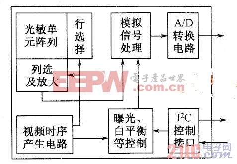 CMOS芯片组成方框图