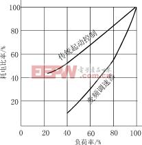 矿井抽风机用变频调速器简介