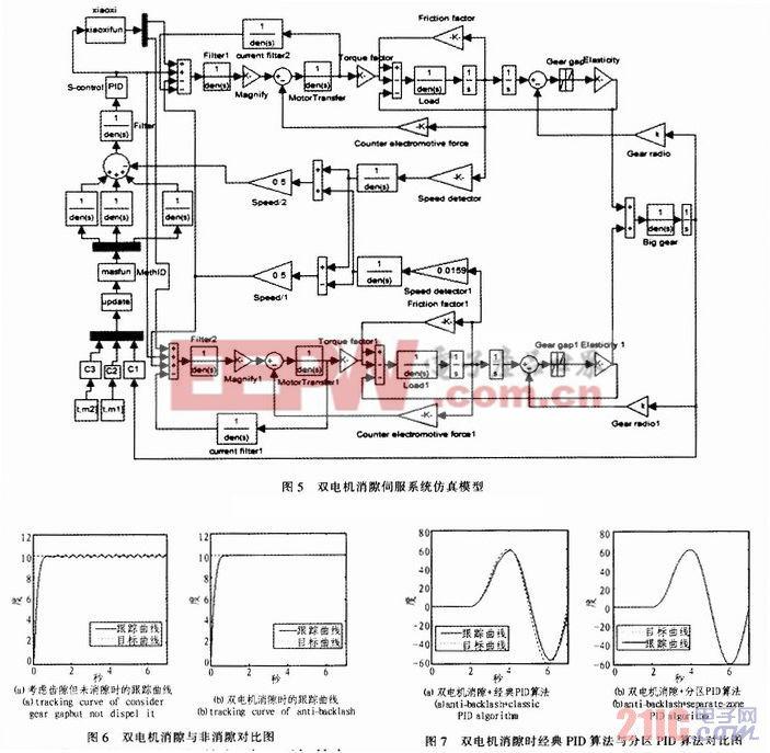 经过motor transfer模块的电机电枢模型,形成电流环的反馈.