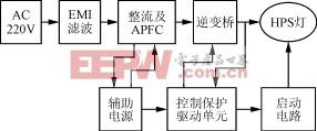 基于电流跟踪控制的高压钠灯电子镇流器的研制