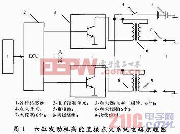 发动机高能直接点火控制技术设计