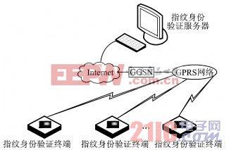 GPRS技术实现无线指纹身份验证