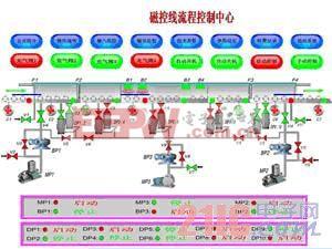 应用于磁控溅射镀膜生产线的计算机监控系统的设计