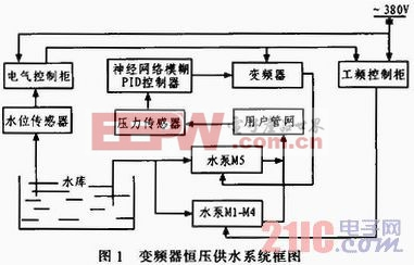 基于神经模糊PID混合控制的恒压供水系统硬件设计