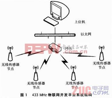 433 MHz物联网开发平台的设计与开发