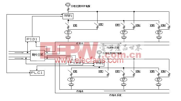 基于台达变频器结合PLC与人机界面的中央空调上设计应用