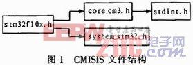 STM32F10X系列微控制器标准外设库的应用