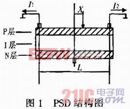 基于PSD的微位移传感器建模的实现方法