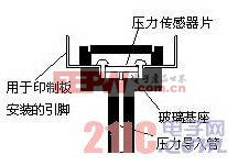 PS压力传感器的截面结构图