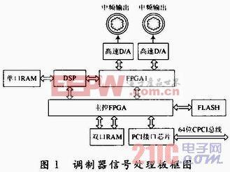 基于CPCI总线可重组中频调制器设计与应用