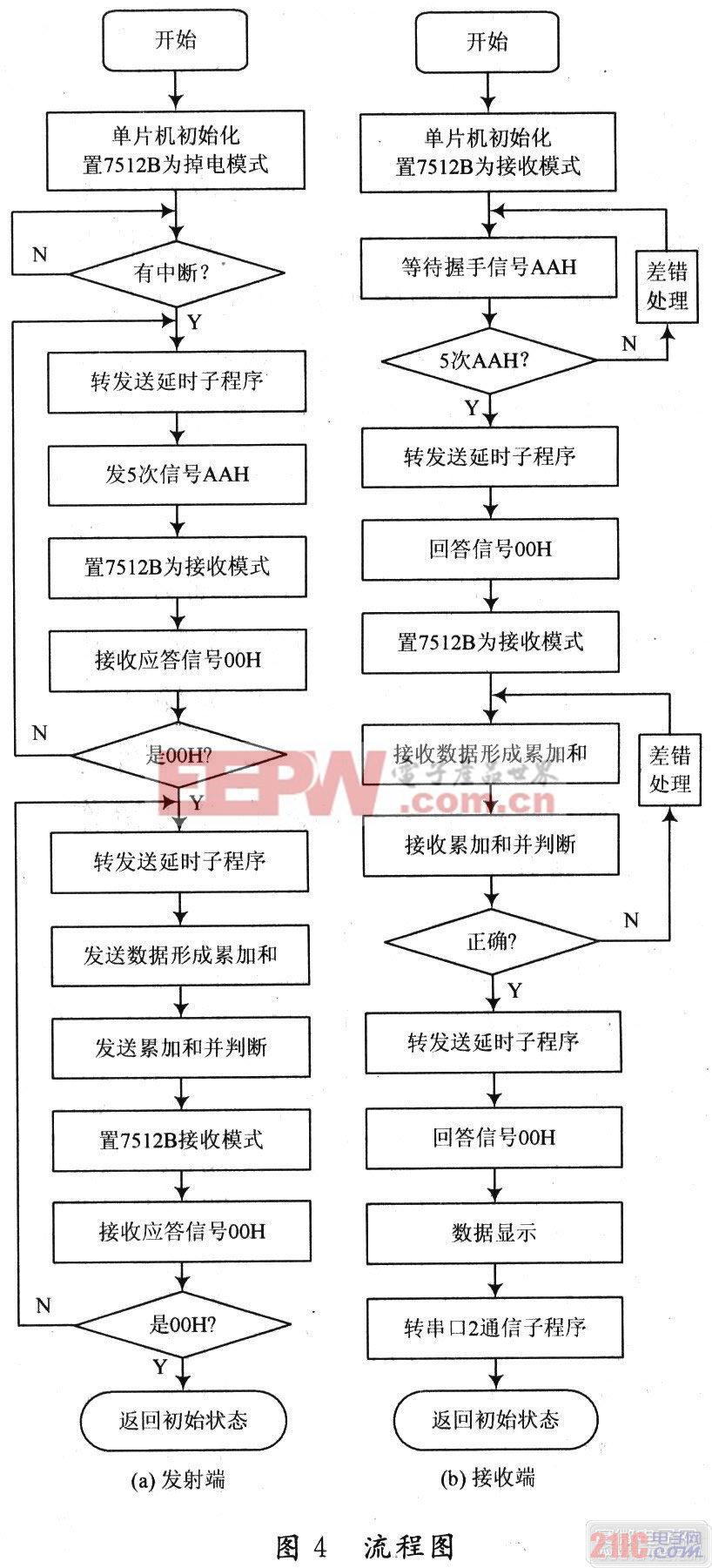 系统数据发射端和接收端单片机程序流程图