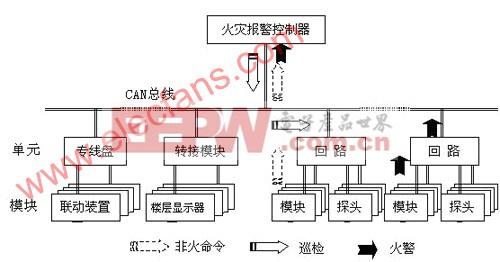 基于CAN总线的大容量汉字火灾楼层显示器报警系统方案设计