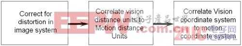 视觉和运动控制系统框图
